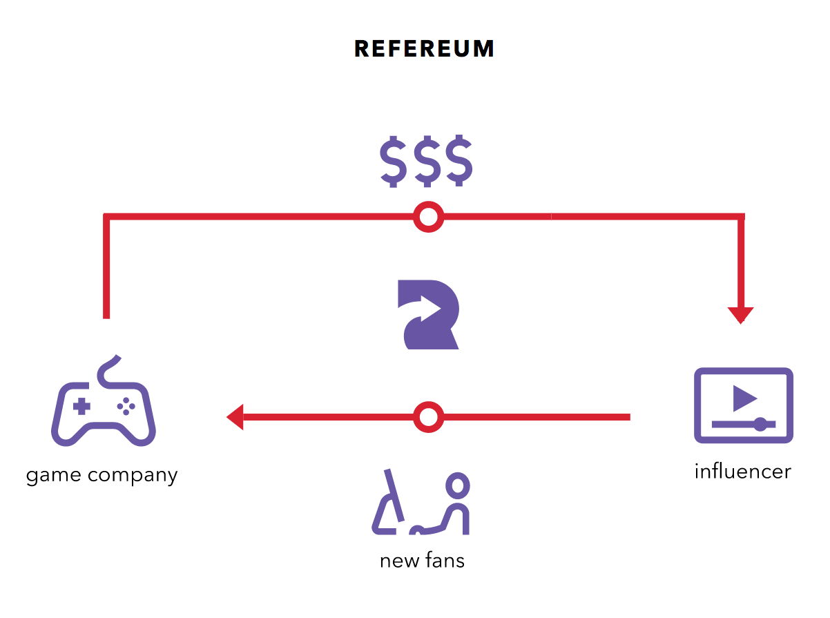Refereum Cuts Out Middleman