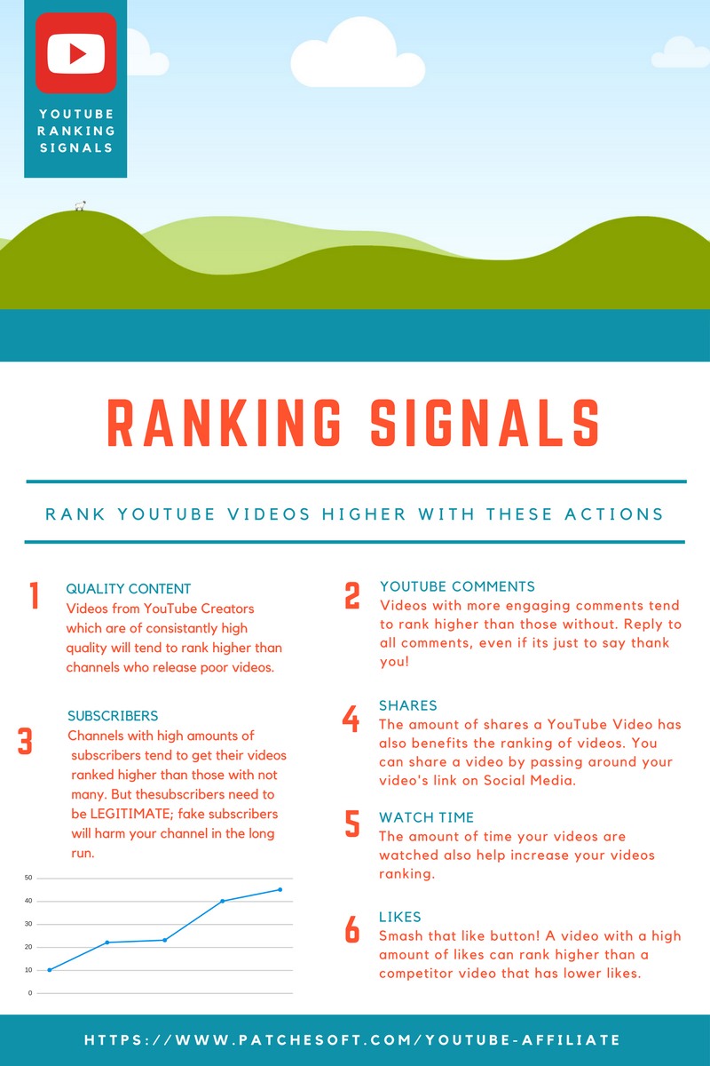 YouTube Ranking Signals